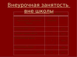Внеурочная занятость вне школы 2015-2016г.г. Учреждение дополнительного образ