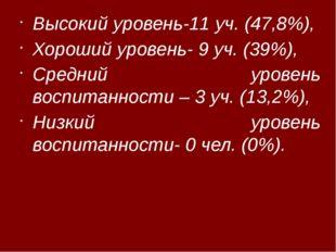 Высокий уровень-11 уч. (47,8%), Хороший уровень- 9 уч. (39%), Средний уровен
