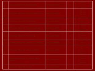 9. Мириады открытий. Русский язык международный 19 2 место-3 3 место-2 Участ