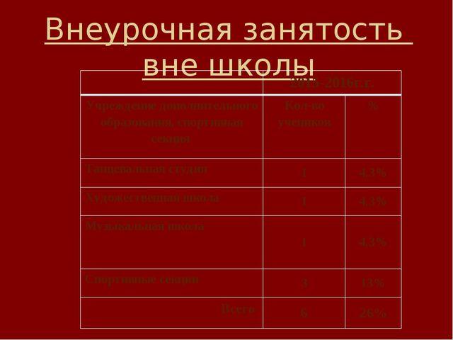 Внеурочная занятость вне школы 2015-2016г.г. Учреждение дополнительного образ...