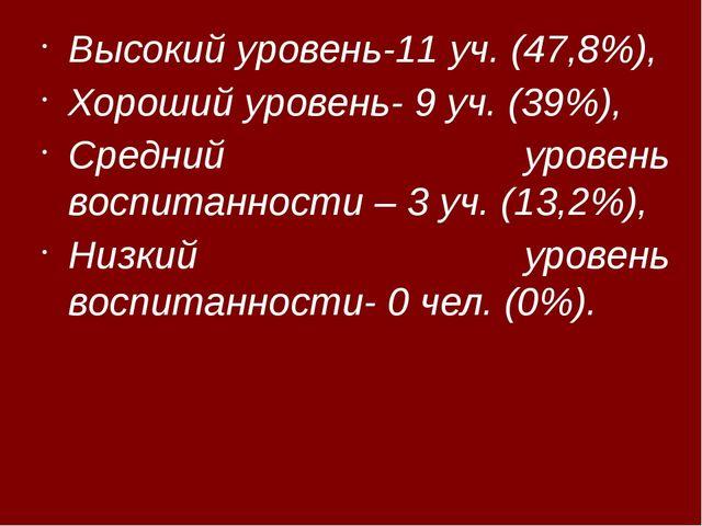 Высокий уровень-11 уч. (47,8%), Хороший уровень- 9 уч. (39%), Средний уровен...