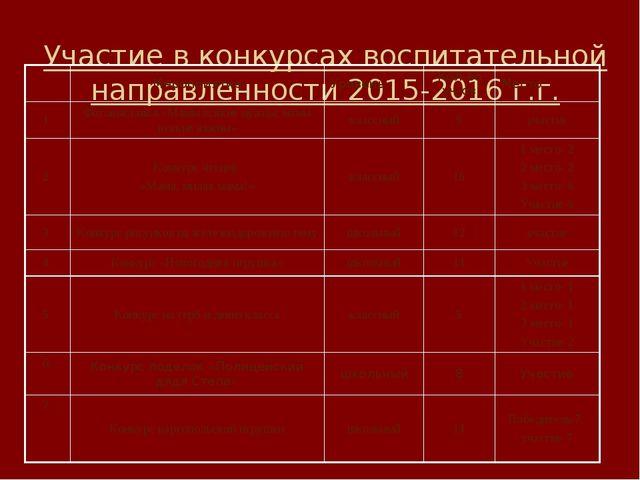 Участие в конкурсах воспитательной направленности 2015-2016 г.г. Мероприятие...