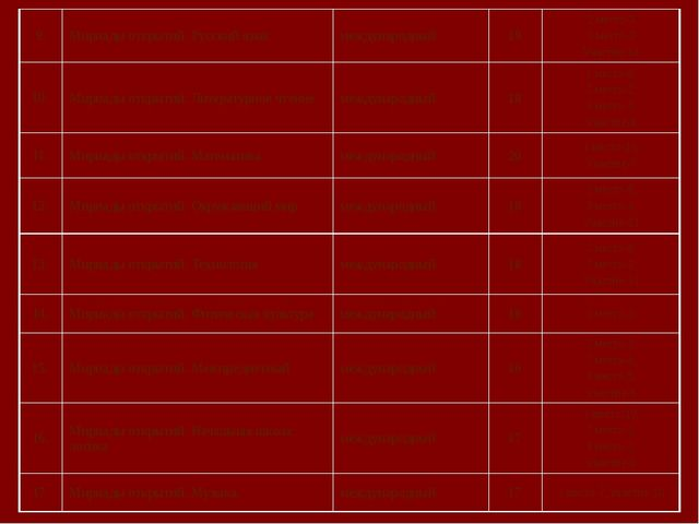 9. Мириады открытий. Русский язык международный 19 2 место-3 3 место-2 Участ...