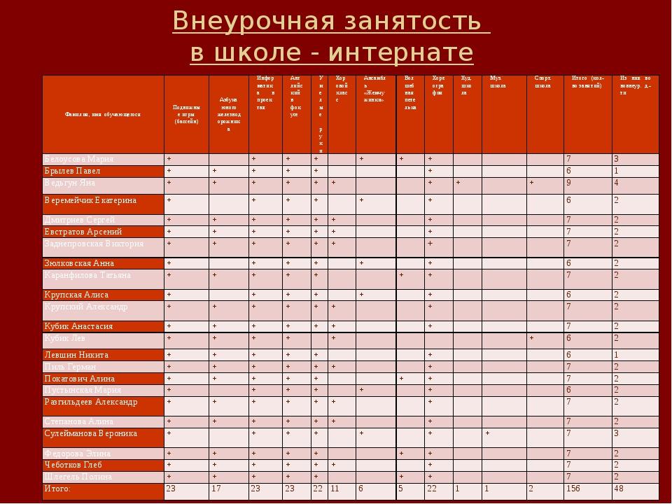 Внеурочная занятость в школе - интернате Фамилия, имя обучающегося Подвижные...