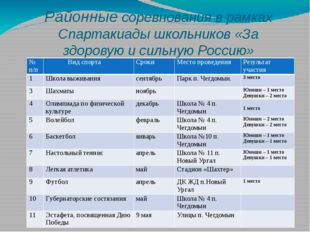Районные соревнования в рамках Спартакиады школьников «За здоровую и сильную