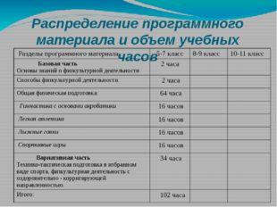 Распределение программного материала и объем учебных часов Разделы программно