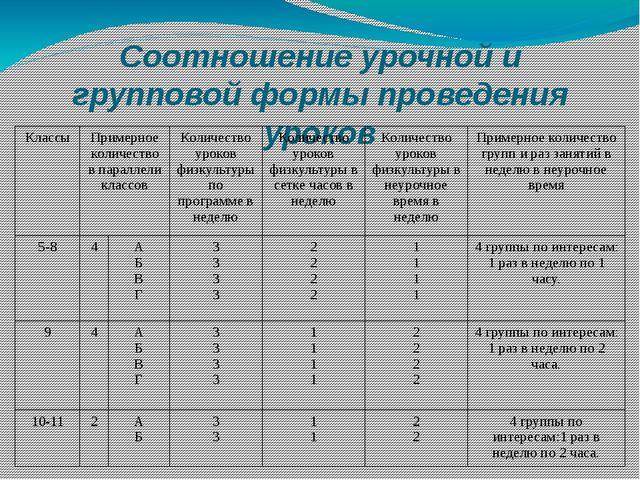Соотношение урочной и групповой формы проведения уроков Классы Примерное коли...