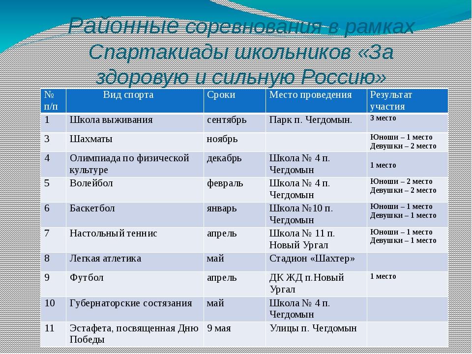 Районные соревнования в рамках Спартакиады школьников «За здоровую и сильную...