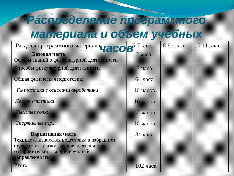 Распределение программного материала и объем учебных часов Разделы программно...