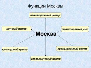 Москва инновационный центр Функции Москвы управленческий центр транспортный у