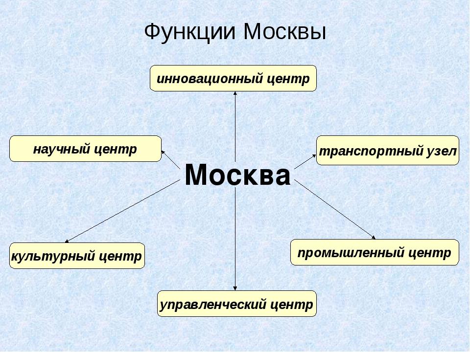 Москва инновационный центр Функции Москвы управленческий центр транспортный у...