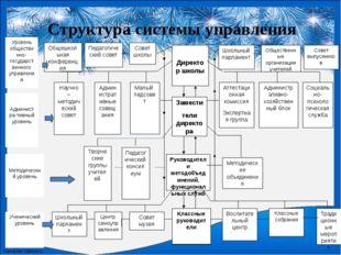 Структура системы управления Директор школы Общешкольная конференция Совет шк