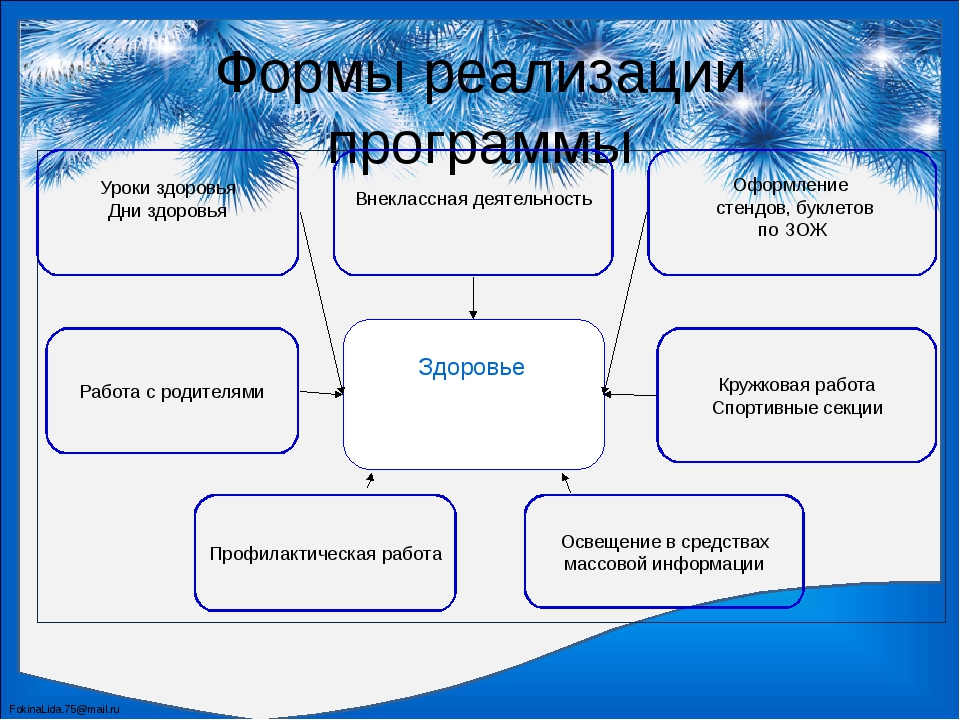 Формы реализации программы Освещение в средствах массовой информации Уроки зд...