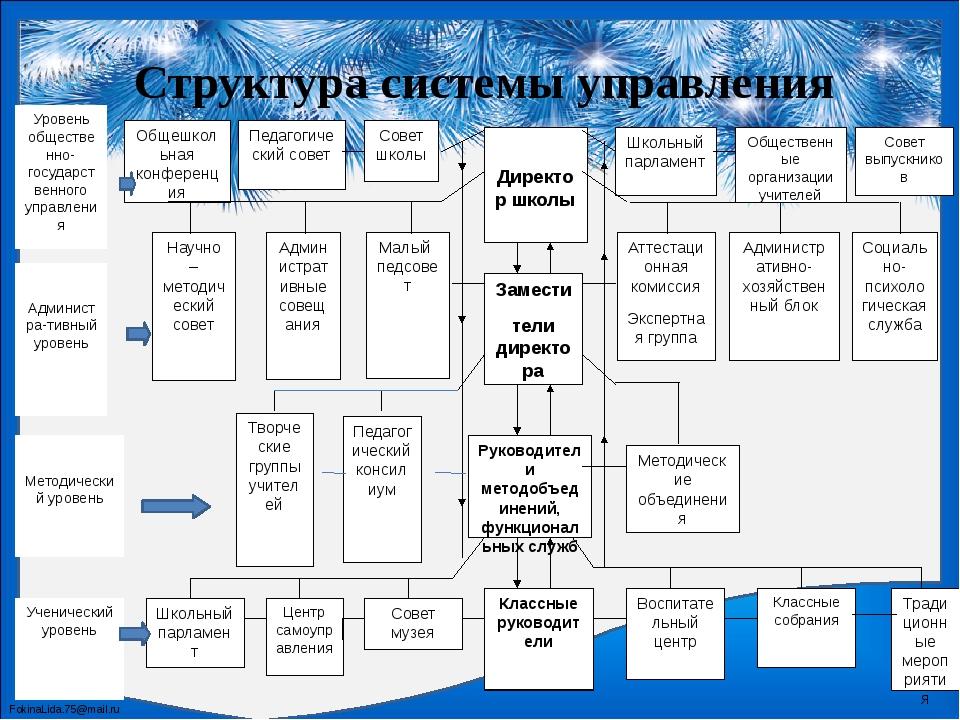 Структура системы управления Директор школы Общешкольная конференция Совет шк...