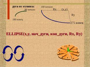 дуга от эллипса: ELLIPSE(x,y, нач_дуги, кон_дуги, Rx, Ry) Rx (x,y) Ry 275 ко