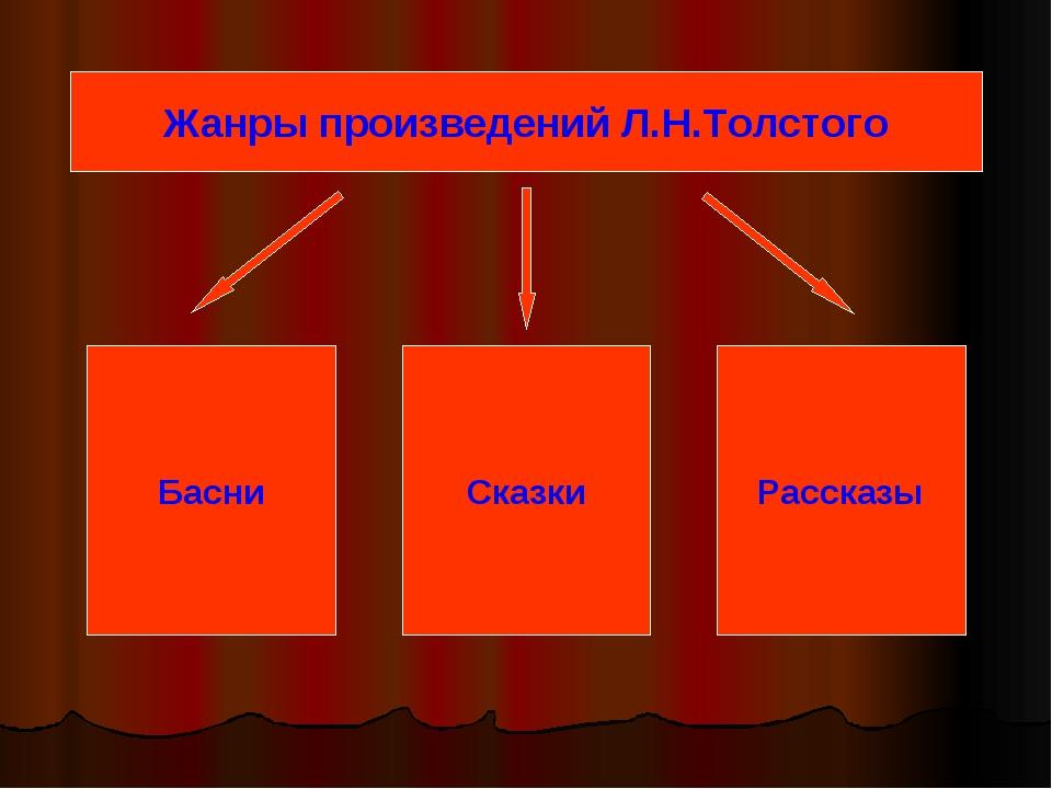 Басни Сказки Рассказы Жанры произведений Л.Н.Толстого