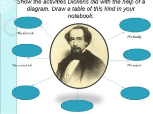 Show the activities Dickens did with the help of a diagram. Draw a table of t