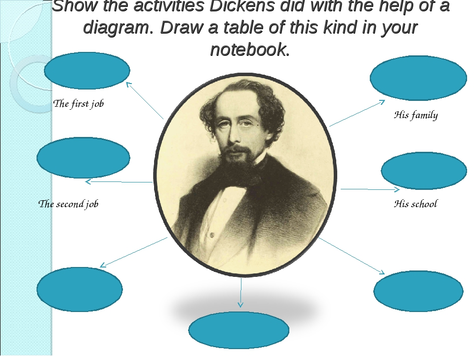 Show the activities Dickens did with the help of a diagram. Draw a table of t...