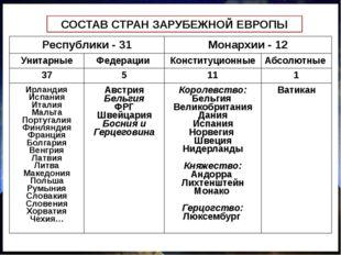 СОСТАВ СТРАН ЗАРУБЕЖНОЙ ЕВРОПЫ Республики - 31 Монархии - 12 Унитарные Федера