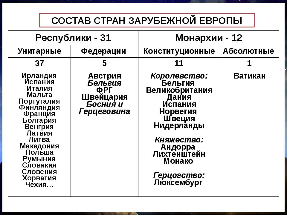 СОСТАВ СТРАН ЗАРУБЕЖНОЙ ЕВРОПЫ Республики - 31 Монархии - 12 Унитарные Федера...