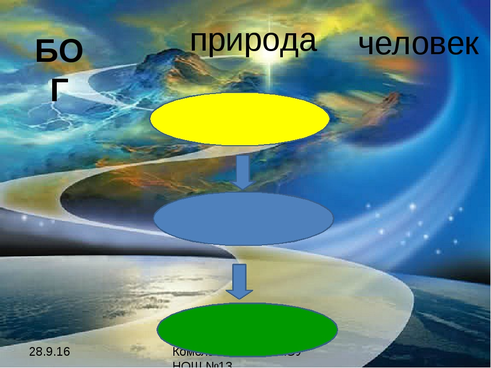 Комельских М.Г. МАОУ НОШ №13 БОГ человек природа