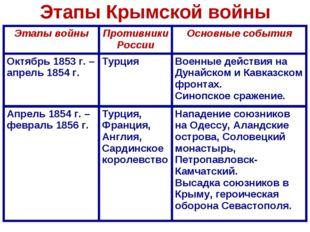 Этапы Крымской войны Этапы войныПротивники РоссииОсновные события Октябрь 1