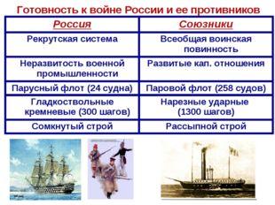 Готовность к войне России и ее противников РоссияСоюзники Рекрутская система