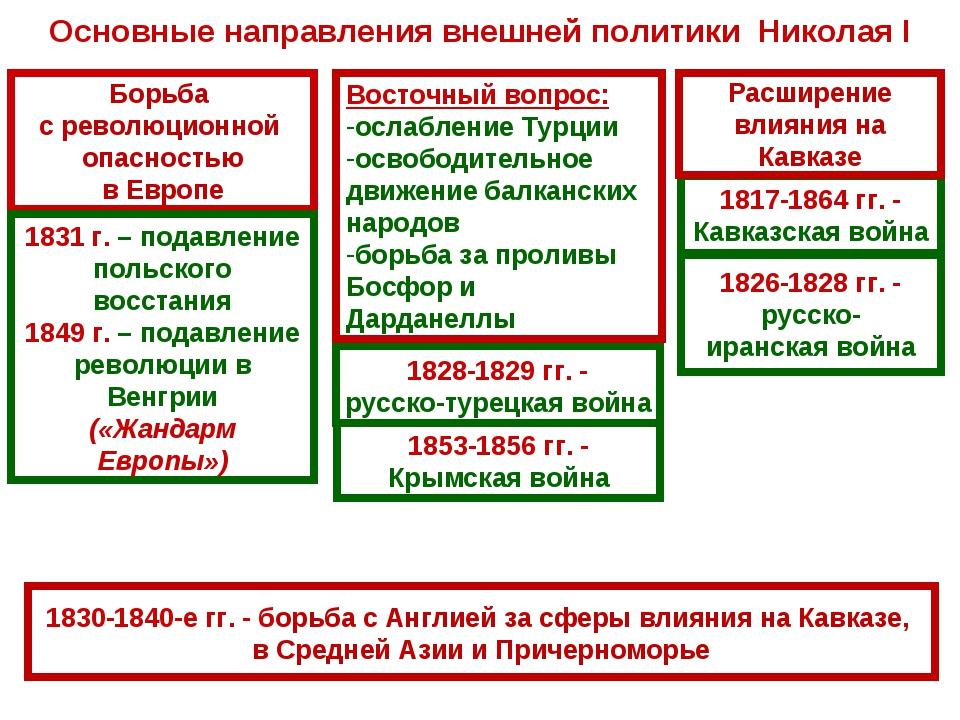 Основные направления внешней политики Николая I Борьба с революционной опасно...