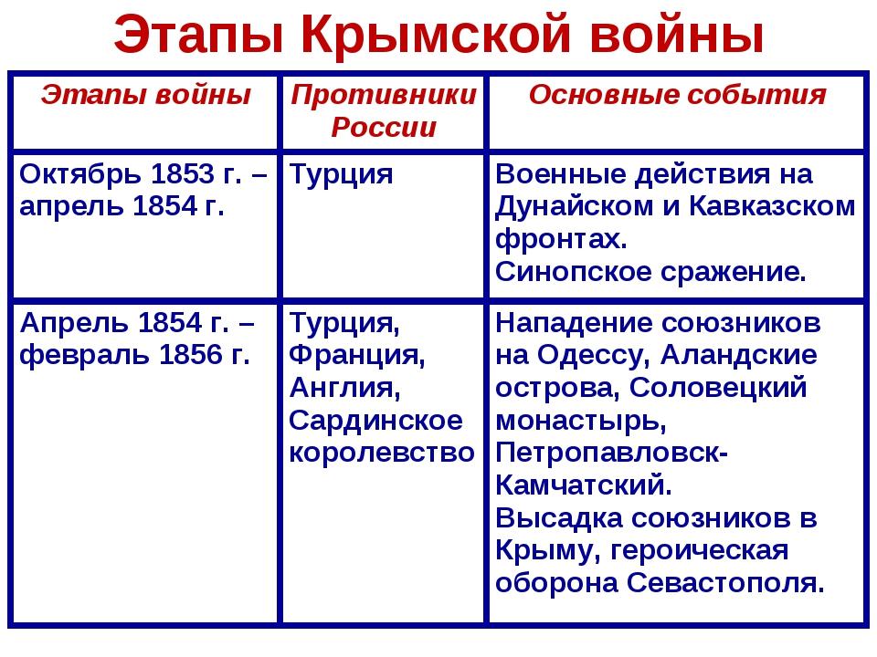 Этапы Крымской войны Этапы войныПротивники РоссииОсновные события Октябрь 1...
