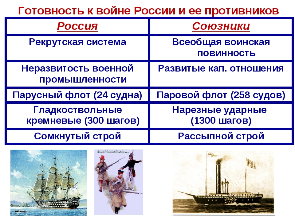 Готовность к войне России и ее противников РоссияСоюзники Рекрутская система...