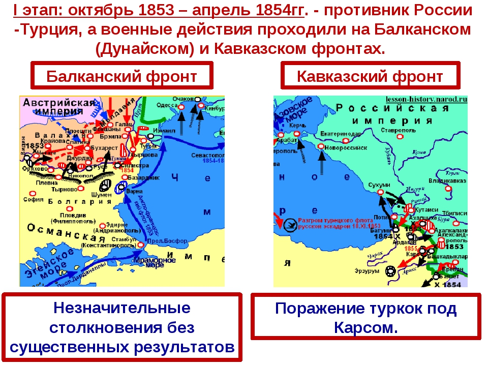 I этап: октябрь 1853 – апрель 1854гг. - противник России -Турция, а военные д...