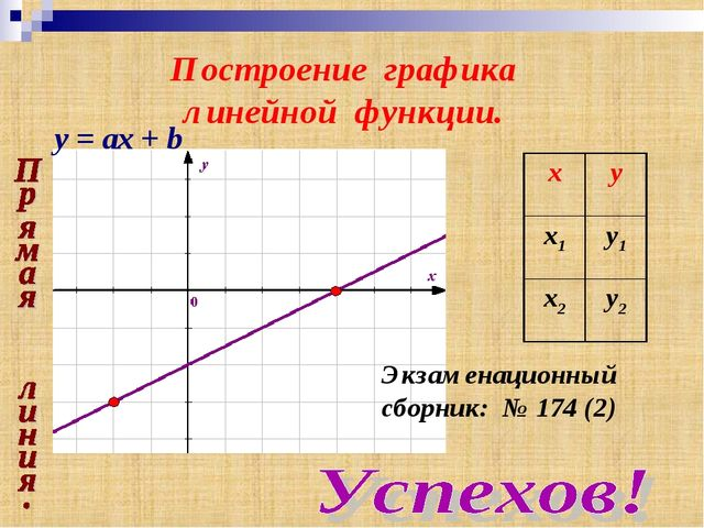 Построение графика линейной функции. Экзаменационный сборник: № 174 (2) y = а...