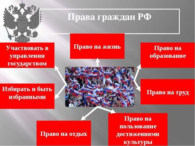 Права граждан РФ Участвовать в управлении государством Право на жизнь Избират...