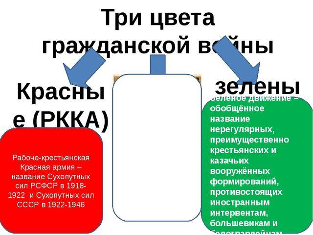 Три цвета гражданской войны Красные (РККА) Белые (интервенция) зеленые Белое...