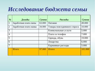 Исследование бюджета семьи № Доходы Сумма Расходы Сумма 1Заработная плат