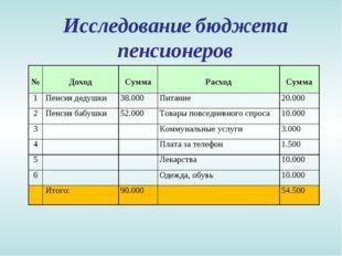 Исследование бюджета пенсионеров № Доход Сумма Расход Сумма 1Пенсия деду