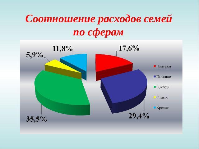 Соотношение расходов семей по сферам