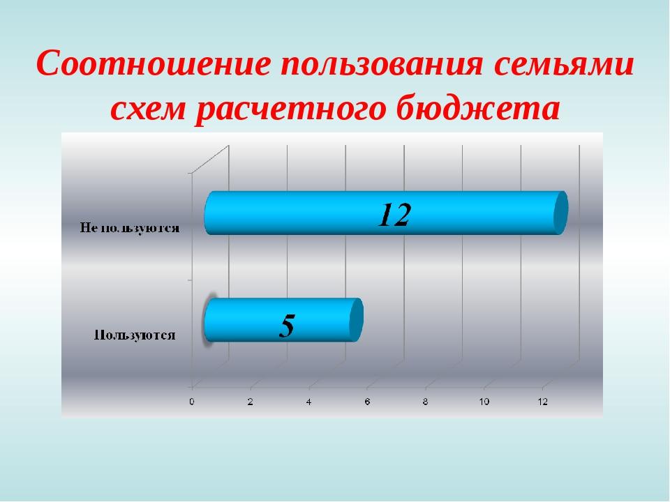 Соотношение пользования семьями схем расчетного бюджета