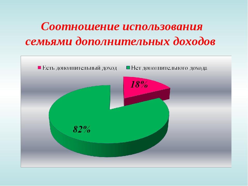 Соотношение использования семьями дополнительных доходов