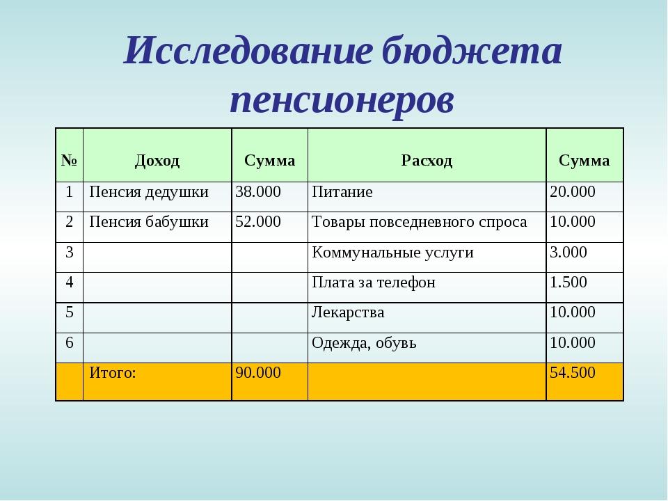 Исследование бюджета пенсионеров № Доход Сумма Расход Сумма 1Пенсия деду...