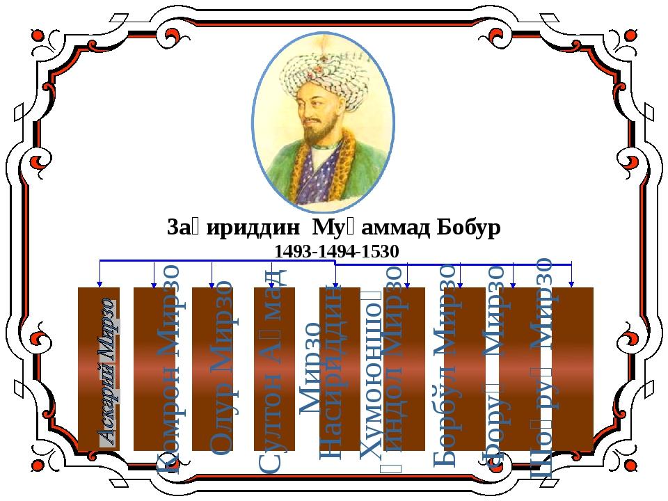 Заҳириддин Муҳаммад Бобур 1493-1494-1530