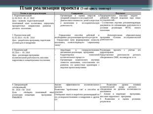 План реализации проекта (3-ий цикл, повтор) Этапы и сроки реализации Содержа