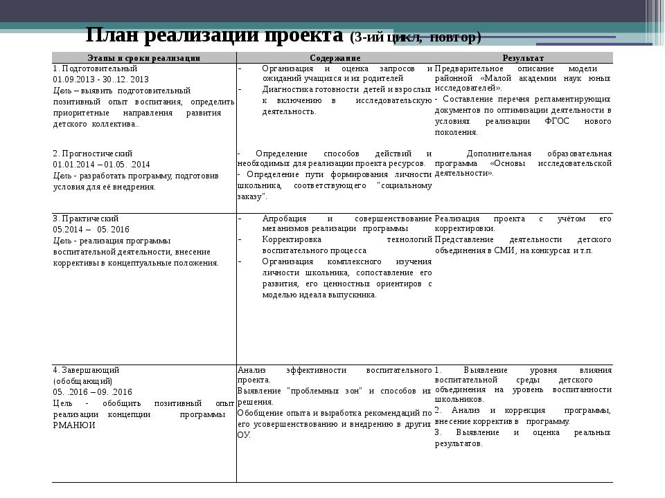 План реализации проекта (3-ий цикл, повтор) Этапы и сроки реализации Содержа...