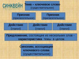 Признак (прилагательное) Признак (прилагательное) Действие (глагол) Тема – к