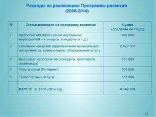 Расходы на реализацию Программы развития (2008-2014) № Статьи расходовна прог