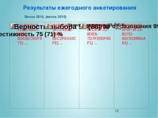 Результаты ежегодного анкетирования Весна 2014, (весна 2010)