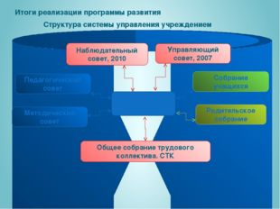 Директор Наблюдательный совет, 2010 Управляющий совет, 2007 Педагогический с