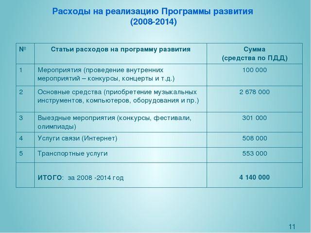 Расходы на реализацию Программы развития (2008-2014) № Статьи расходовна прог...