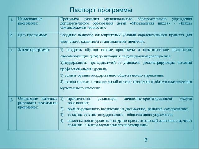 Паспорт программы 1. Наименование программы: Программа развития муниципально...