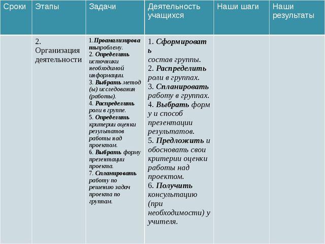 Сроки Этапы Задачи Деятельность учащихся Наши шаги Наши результаты 2. Организ...